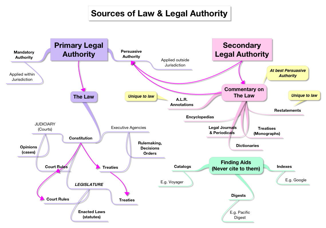 Sources of law legal authority